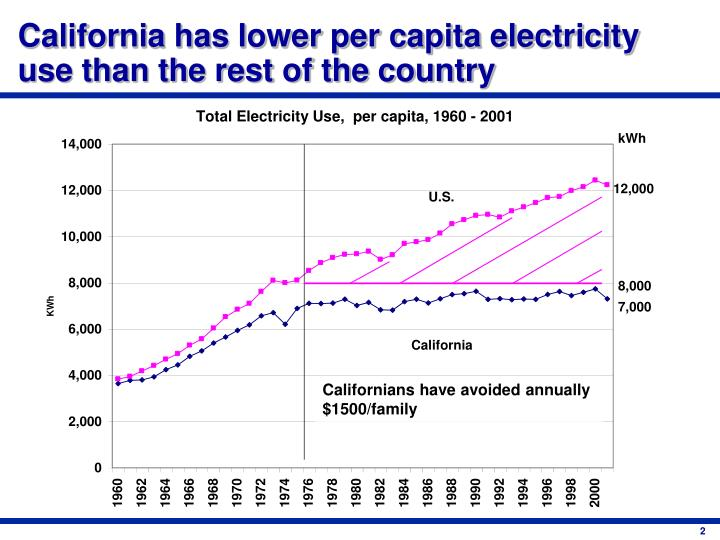 California has lower per capita electricity use than the rest of the country