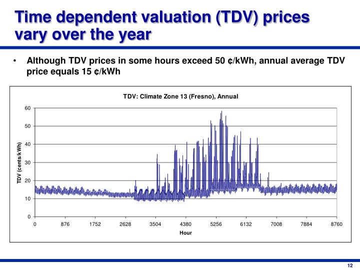 Time dependent valuation (TDV) prices vary over the year