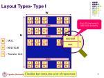 layout types type i