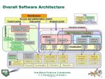 overall software architecture