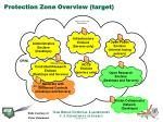 protection zone overview target