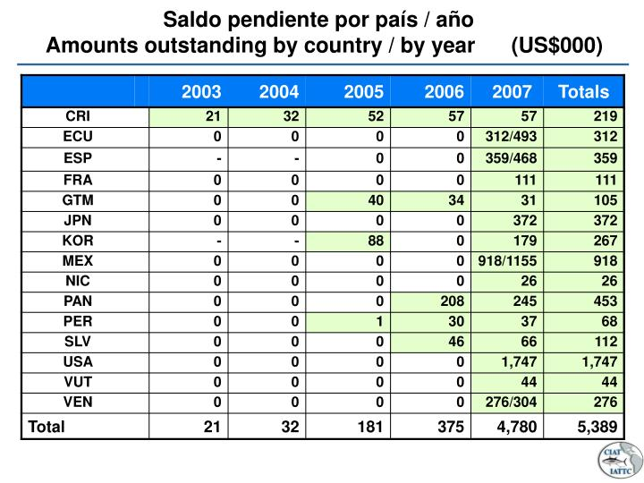 saldo pendiente por pa s a o amounts outstanding by country by year us 000 n.
