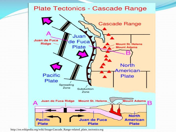 http://en.wikipedia.org/wiki/Image:Cascade_Range-related_plate_tectonics.svg
