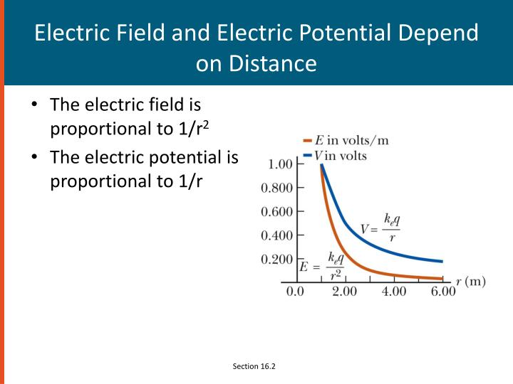 Electric Field and Electric Potential Depend on Distance