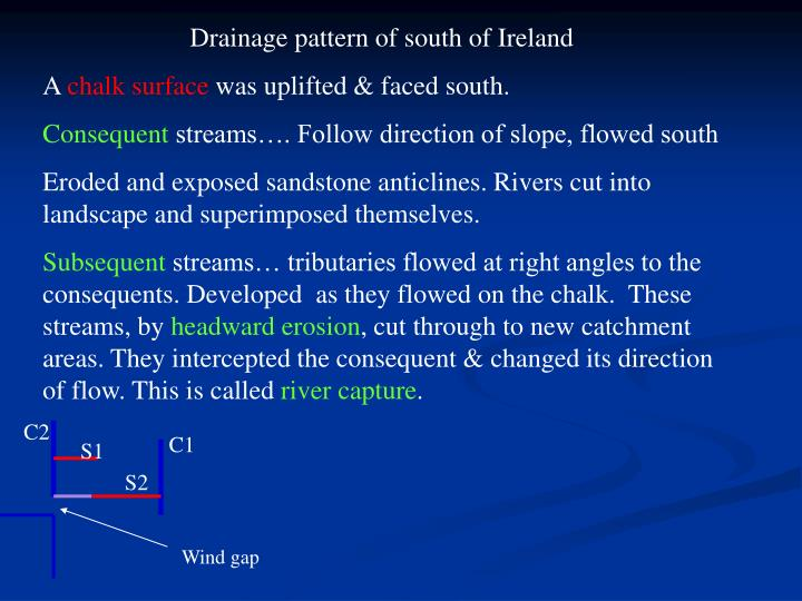 Drainage pattern of south of Ireland