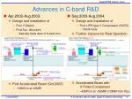 advances in c band r d