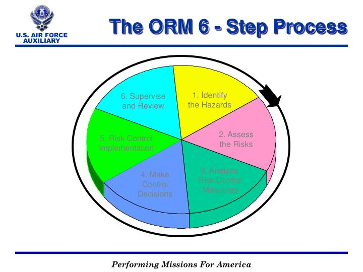 The ORM 6 - Step Process