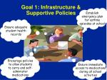 goal 1 infrastructure supportive policies