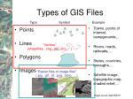 types of gis files