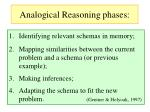 analogical reasoning phases