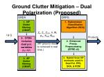 ground clutter mitigation dual polarization proposed