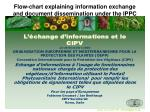flow chart explaining information exchange and document dissemination under the ippc