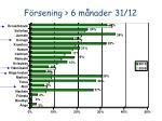 f rsening 6 m nader 31 121