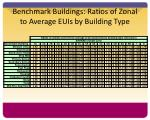 benchmark buildings ratios of zonal to average euis by building type
