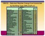 cbecs national median energy use intensities by building type kbtu sqft yr