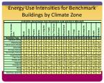 energy use intensities for benchmark buildings by climate zone