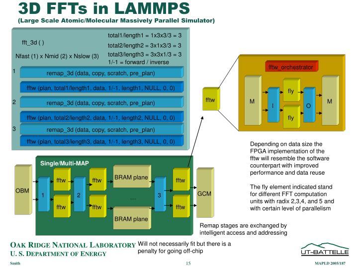 3D FFTs in LAMMPS
