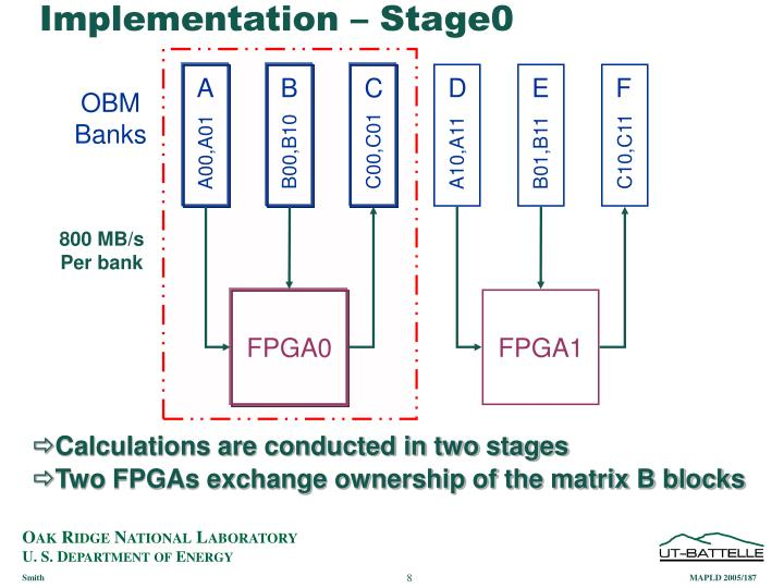 Implementation – Stage0