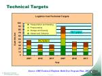 technical targets