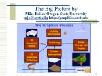 the big picture by mike bailey oregon state university mjb@orst edu http graphics orst edu