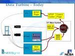 data turbine today