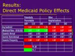 results direct medicaid policy effects
