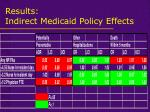 results indirect medicaid policy effects