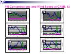 pm concentrations and wind speed at cams 121