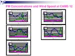 pm concentrations and wind speed at cams 122
