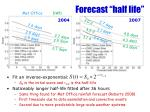 forecast half life