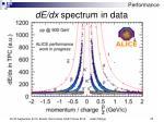de dx spectrum in data