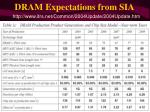 dram expectations from sia