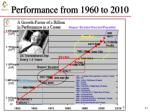 performance from 1960 to 2010