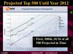 projected top 500 until year 2012
