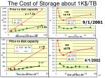 the cost of storage about 1k tb1