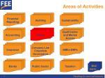 areas of activities