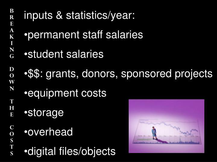 inputs & statistics/year: