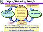 scope of technology transfer