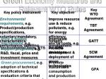 green economy measures and relevant wto rules