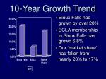 10 year growth trend
