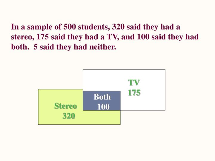 In a sample of 500 students, 320 said they had a stereo, 175 said they had a TV, and 100 said they had both.  5 said they had neither.