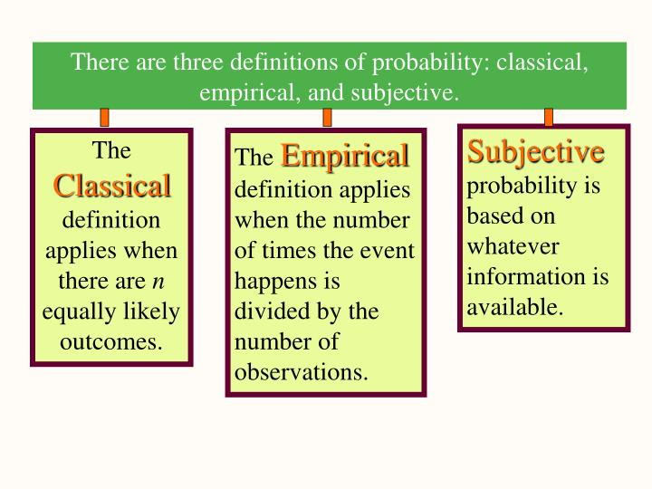 There are three definitions of probability: classical, empirical, and subjective.