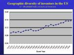 geographic diversity of inventors in the us 1 herfindahl index on states of inventors