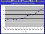 international diversity of teams of patent inventors 1 herfindahl index on countries of inventors