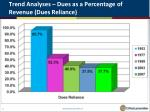trend analyses dues as a percentage of revenue dues reliance