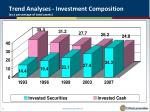 trend analyses investment composition as a percentage of total assets