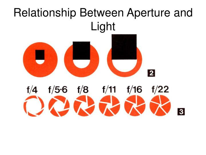 Relationship Between Aperture and Light