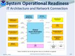 system operational readiness it architecture and network connection