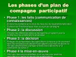 les phases d un plan de compagne participatif
