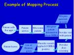 example of mapping process